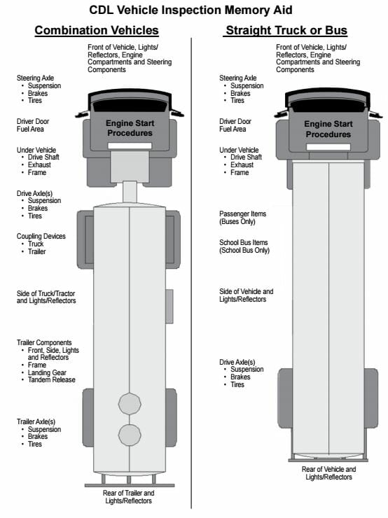 CDL Vehicle Inspection guide showing the full truck exterior